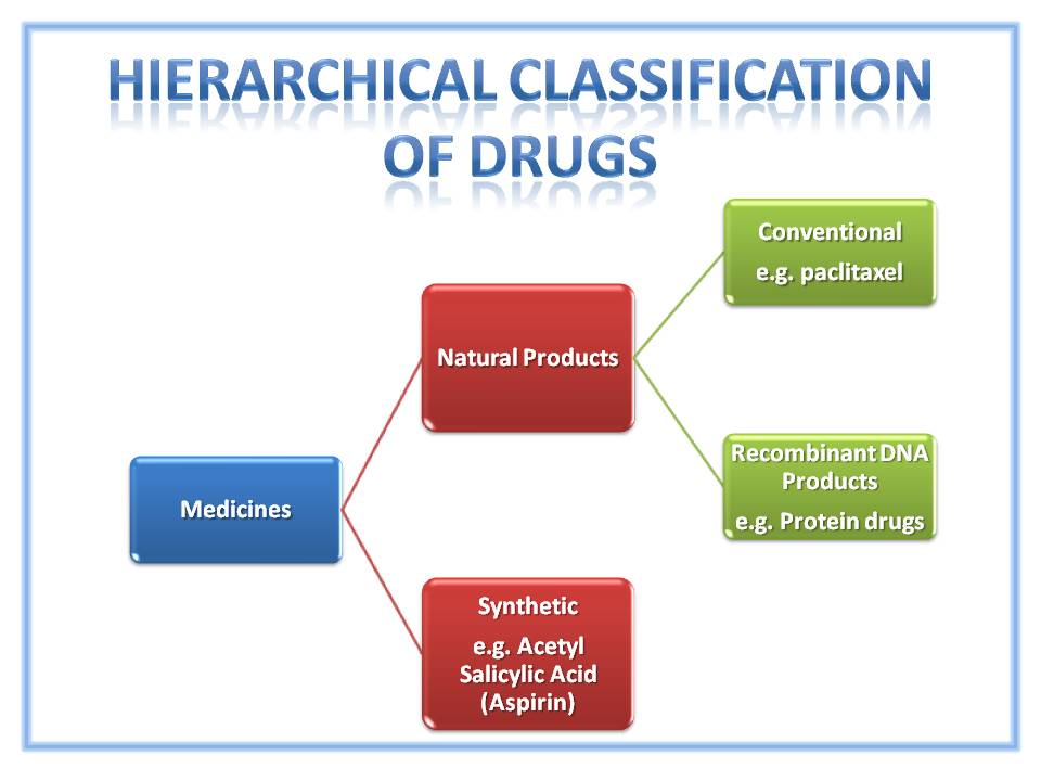Diagram showing Classification of Drugs by Origin